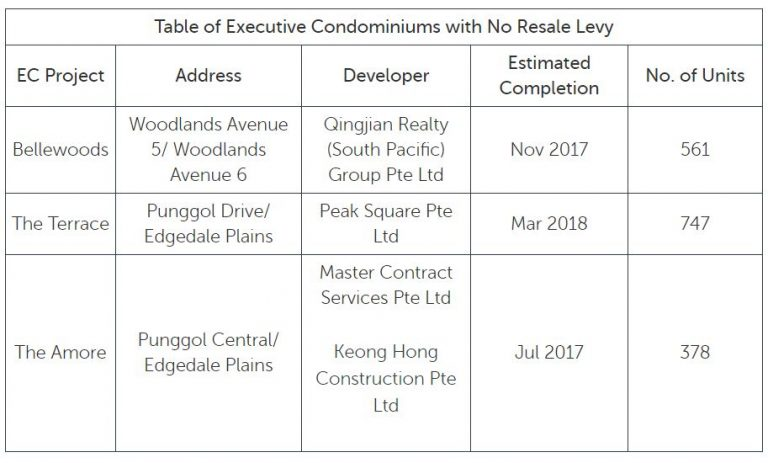 11 facts to consider before buying an Executive Condo - iproperty com sg