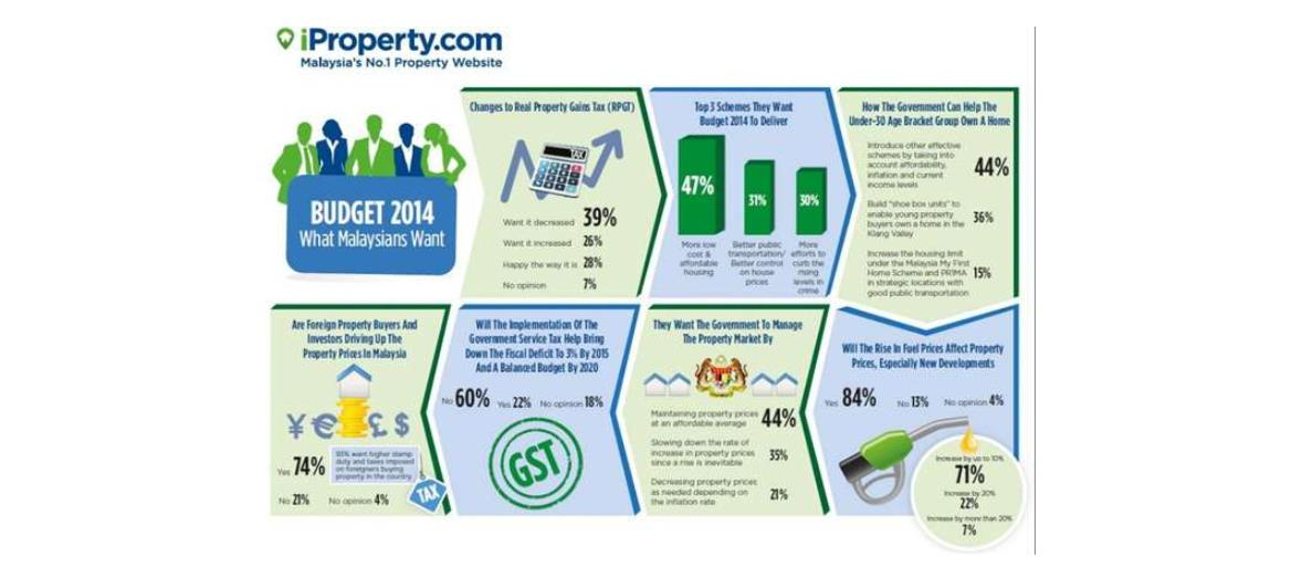 Budget 2014 – Malaysians Share Their Views