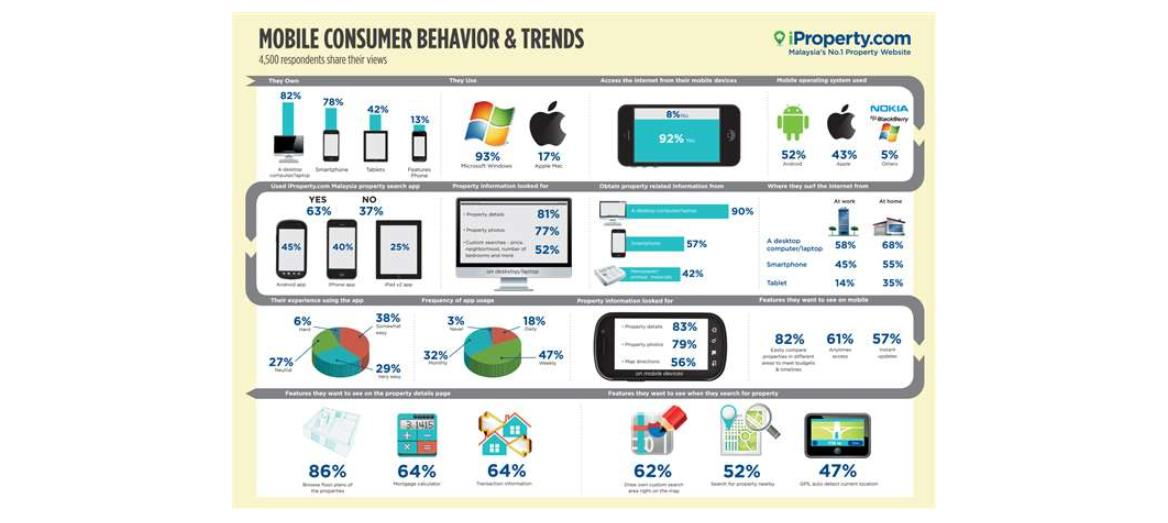Consumers Reveal Mobile Behaviour Trends
