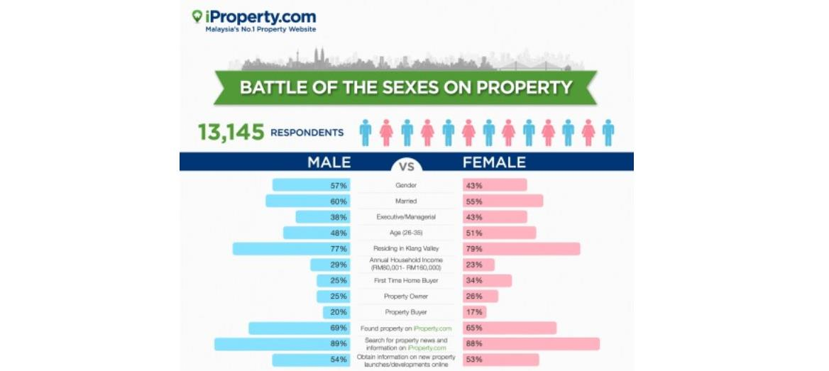 The Property Market – Just What Do Men and Women Want