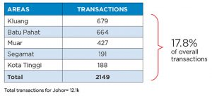 Transactions in the top 5 areas outside of Iskandar, Beyond Iskandar