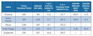 Transacted-data-secondary-market Beyond Iskandar