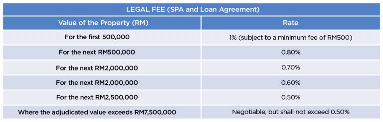 Guidelines for foreigners buying a house in Malaysia