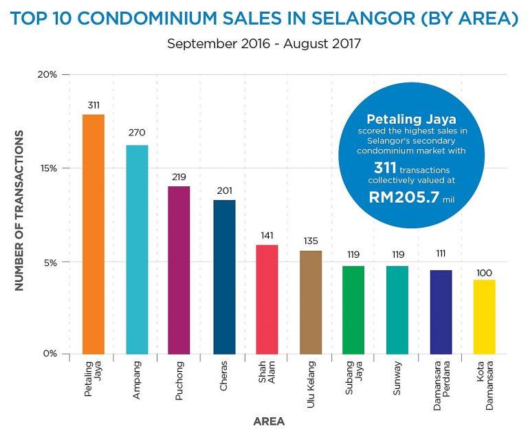 Top-10-Condominium-Sales-in-Selangor-01