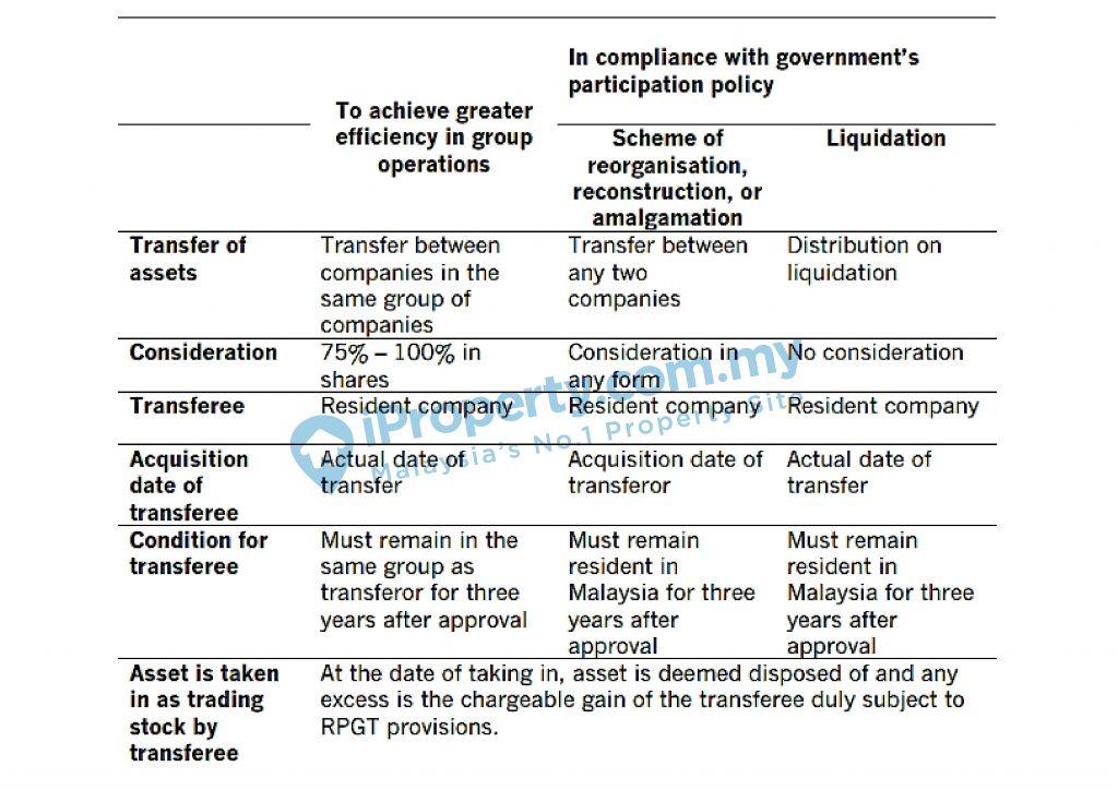 Pengecualian RPGT 2020 CKHT untuk Syarikat