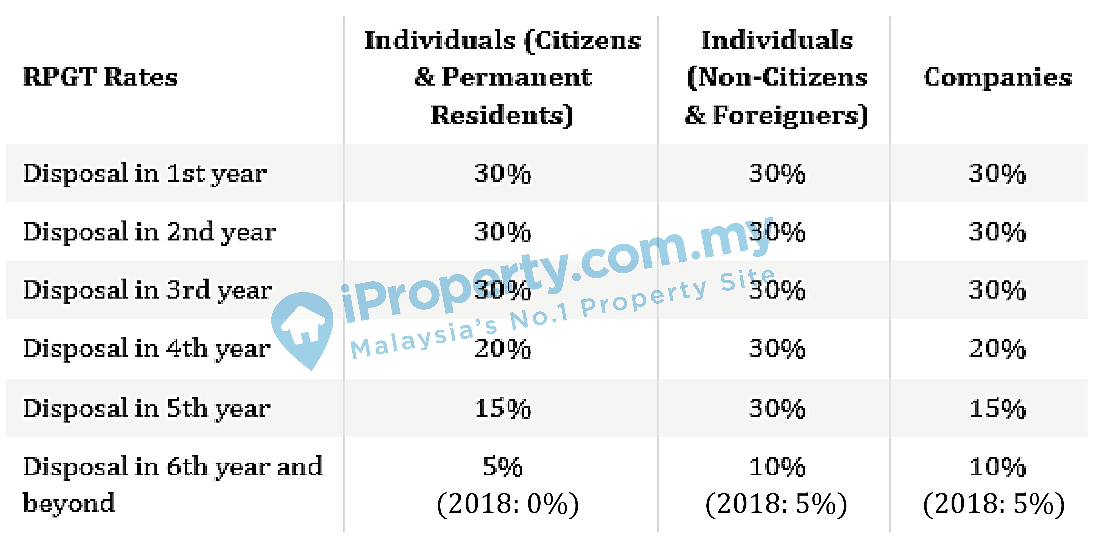 What is Real Property Gains Tax (RPGT) in Malaysia & How to