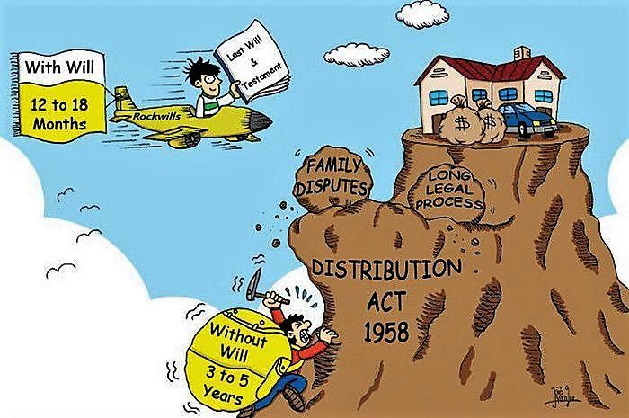 will-malaysia-inheritance-property