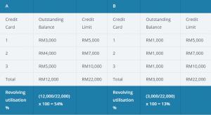 iMoney-credit-score-malaysia
