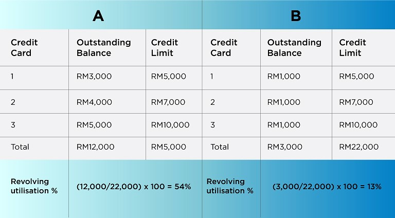iMoney-credit-score-malaysia-1