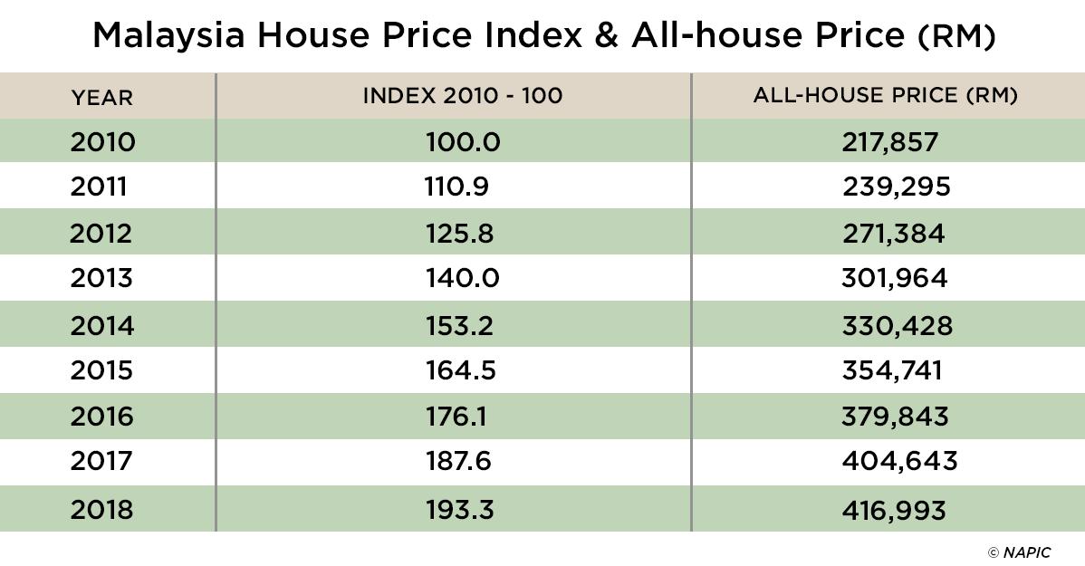 Malaysia House Price Index 2018 Ipropertycommy