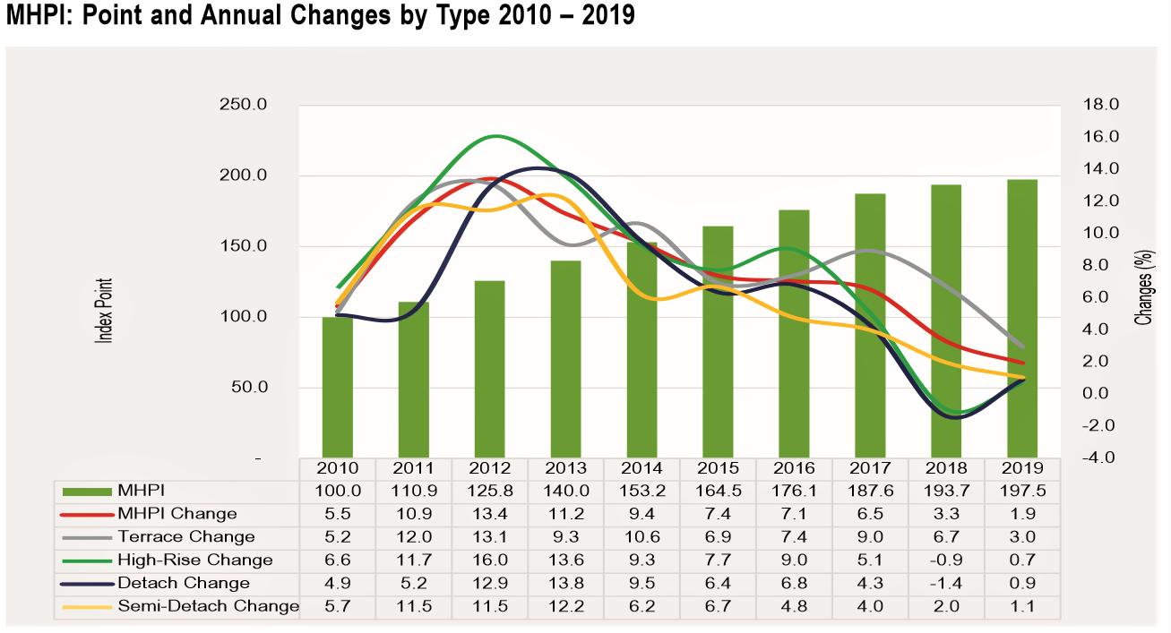 为什么实际的房地产价格继续攀升?