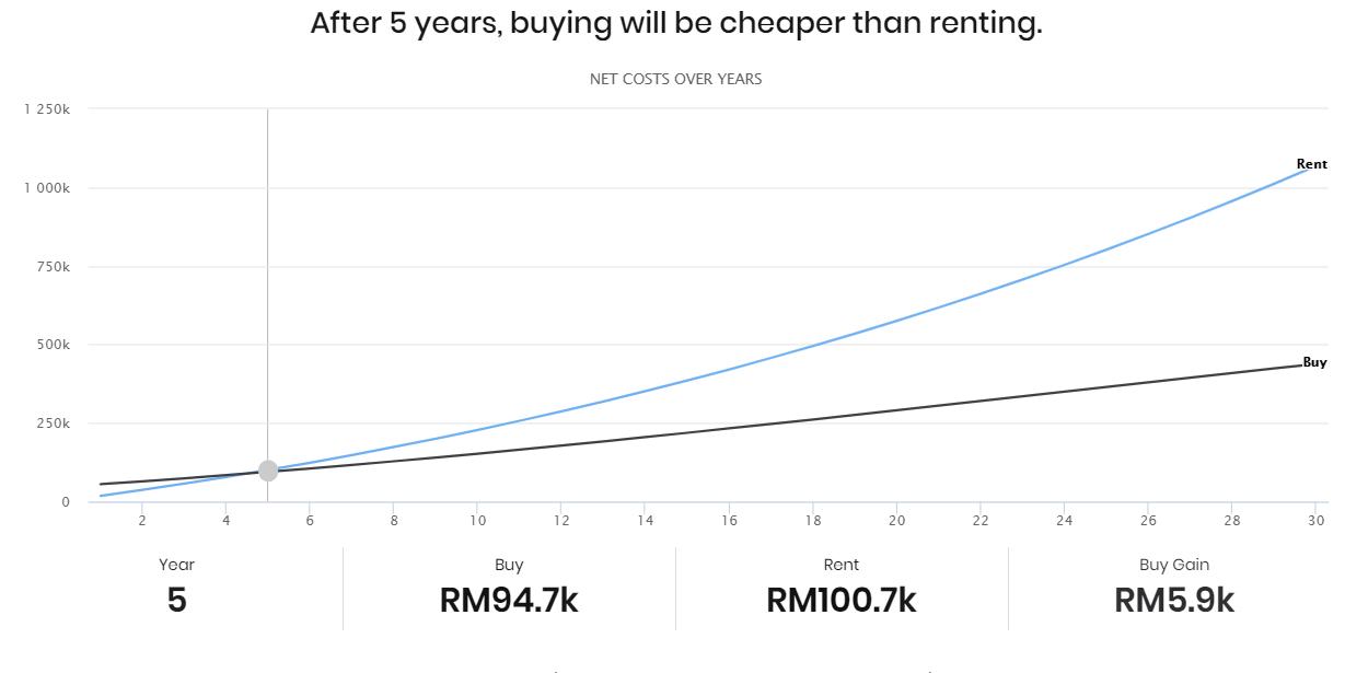 购买将比5年内的租金便宜