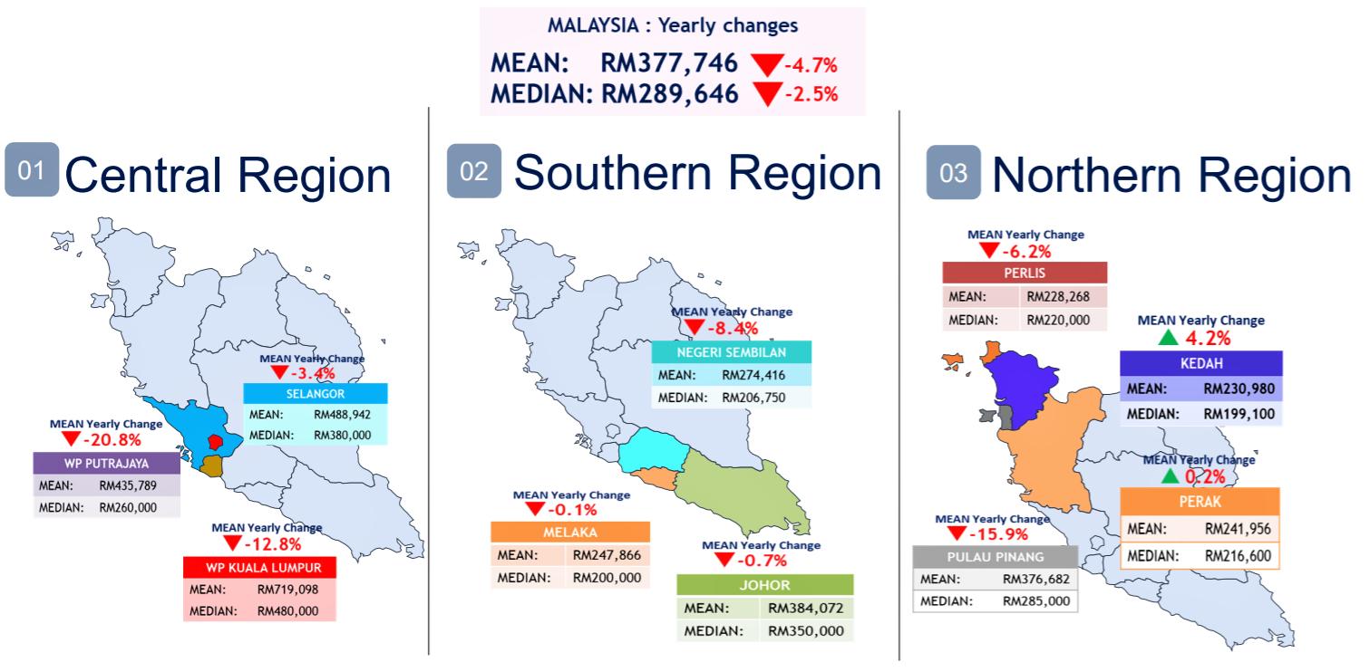 马来西亚各地房屋的中位数价格是多少?
