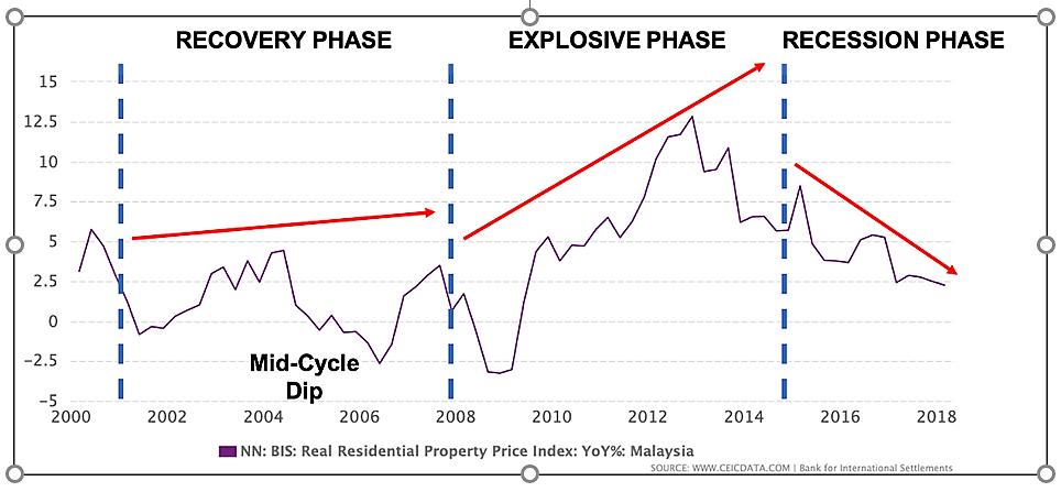 Malaysia Housing Price Index Iproperty Com My