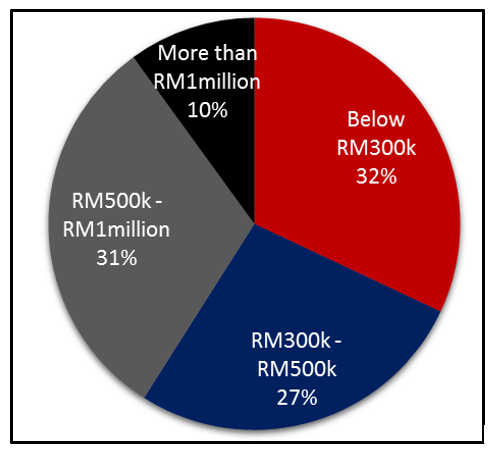 Limited pool of eligible Rumah Selangorku (RSKU) buyers
