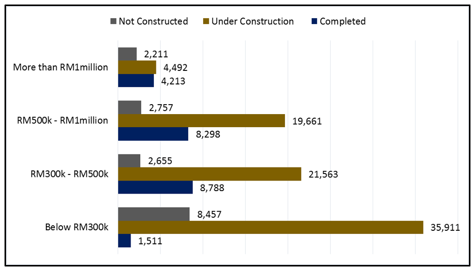 The number of unsold residential units in Malaysia