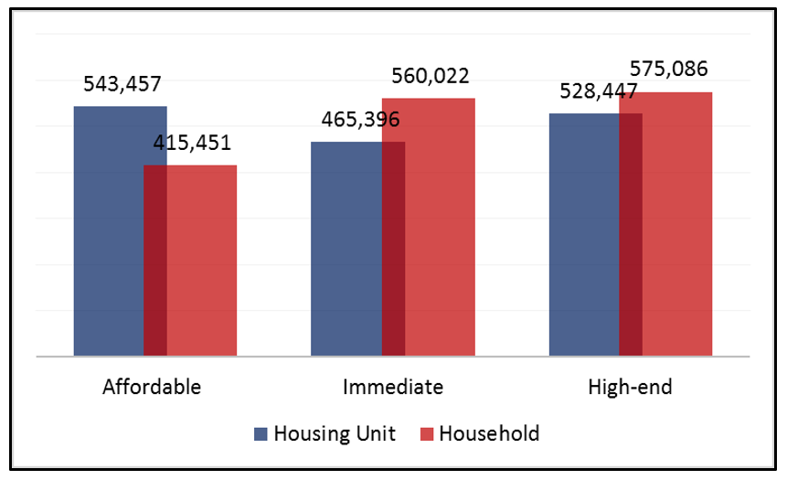 Existing housing stocks versus household units with different income levels.