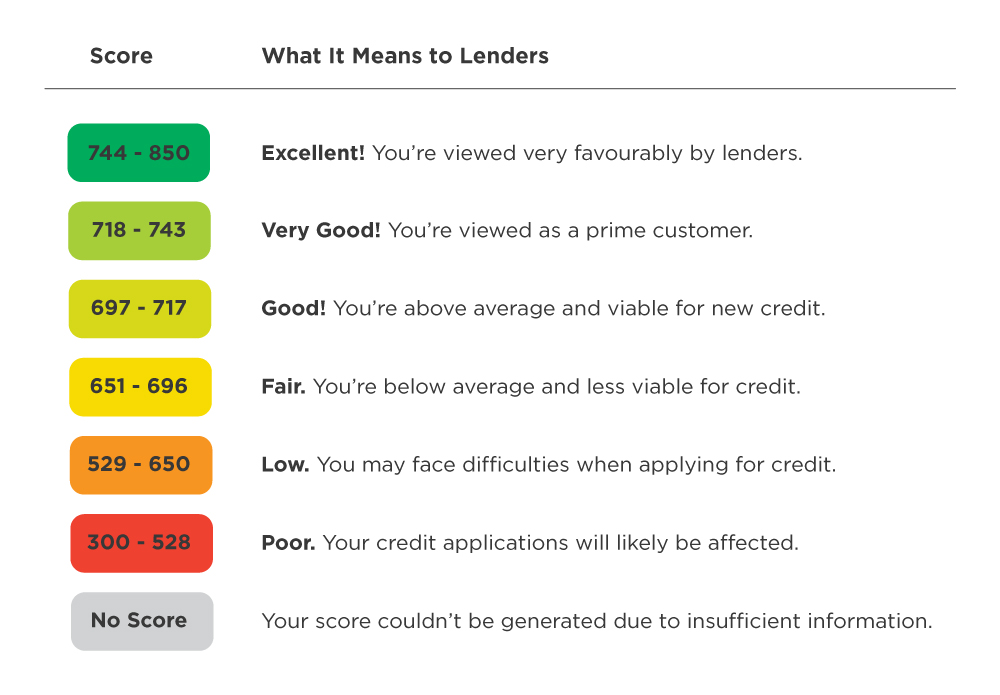 CTOS: Everything you need to know about credit score, credit check and report