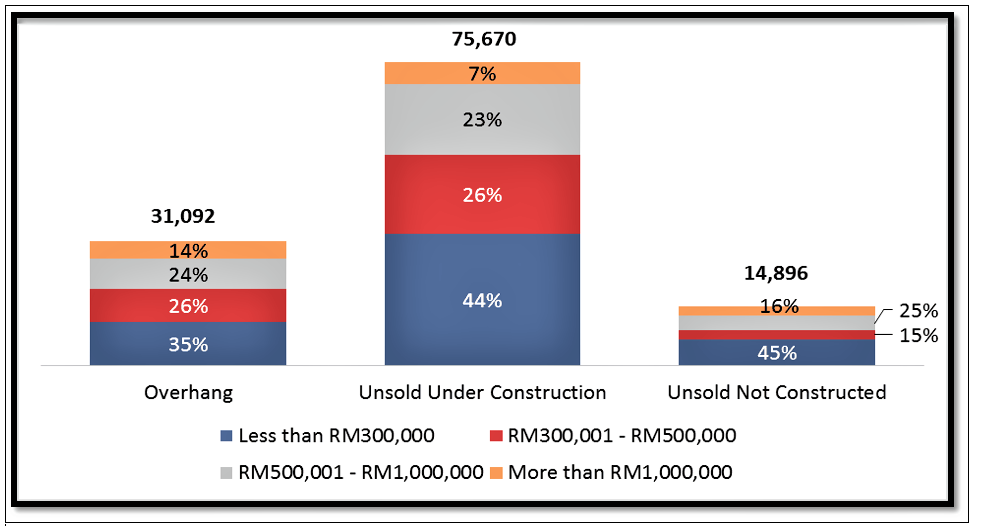 The total unsold units in 3Q2019 amounts to 121,658 units (Figure 2) (sourced from NAPIC)