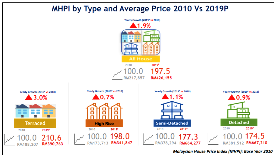 Malaysian residential property price growth from 2010 to 2019.