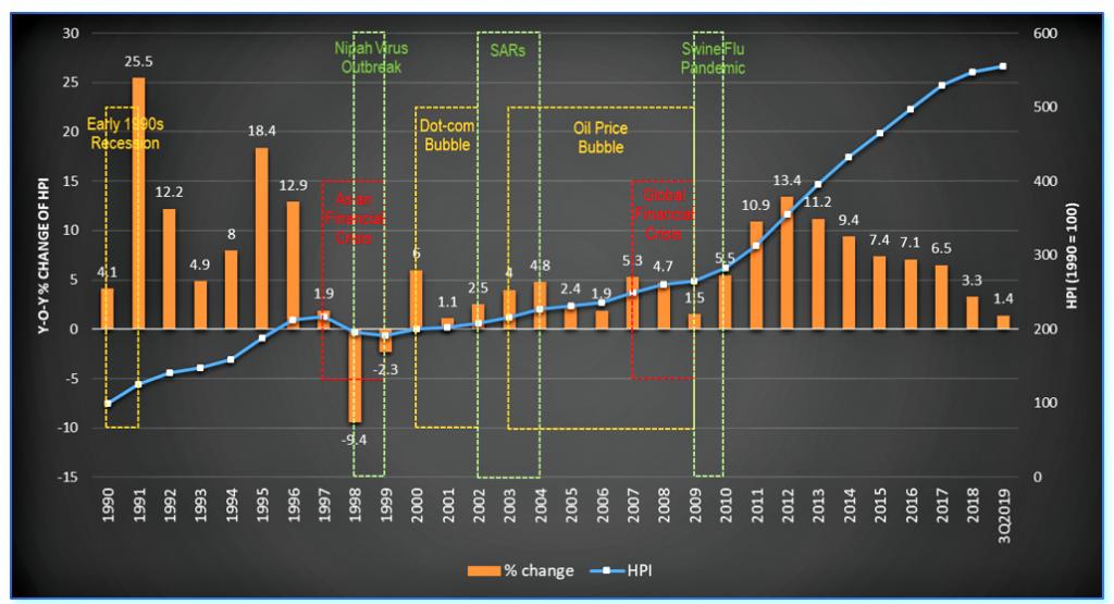 大马人从Covid-19中学习到的重要房地产市场课程 -  第3课:房价不会快速下跌,反而会从暂时的下跌点中迅速反弹