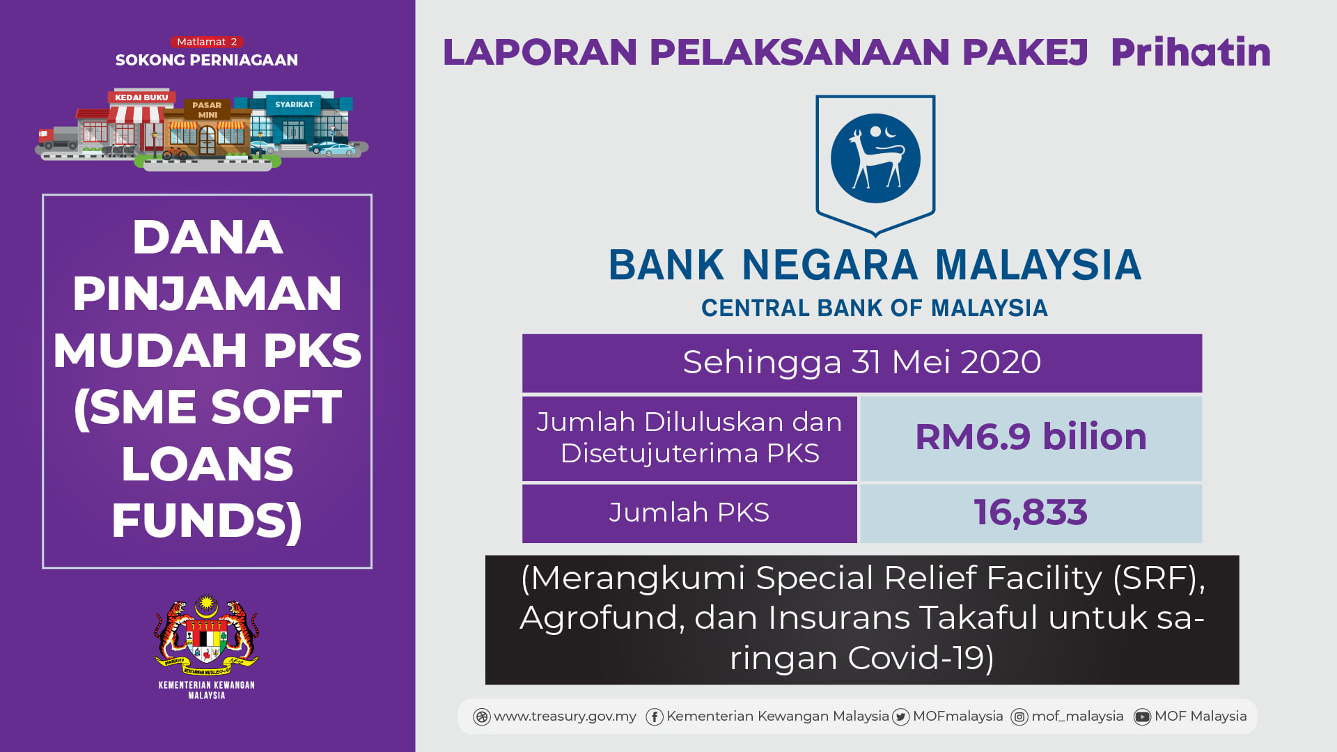 laporan-prihatin-dana-pinjaman-mudah-pks