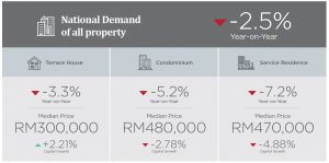 national-demand-overview