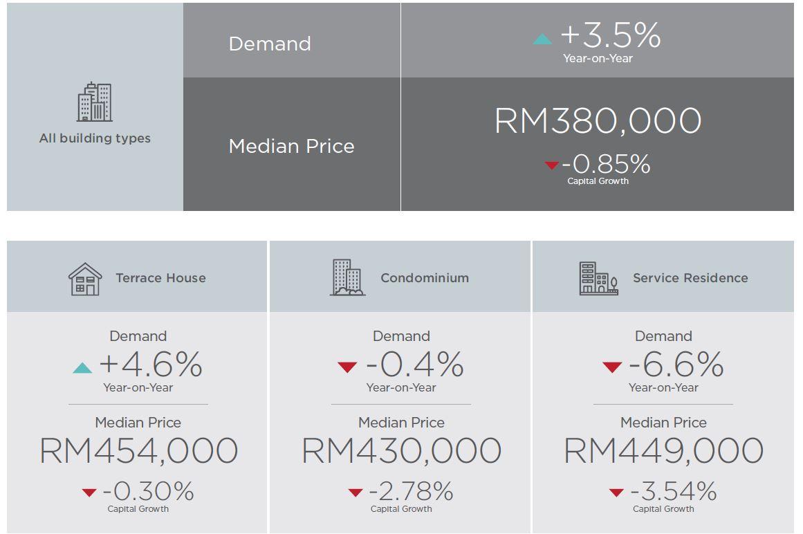 selangor-housing-demand