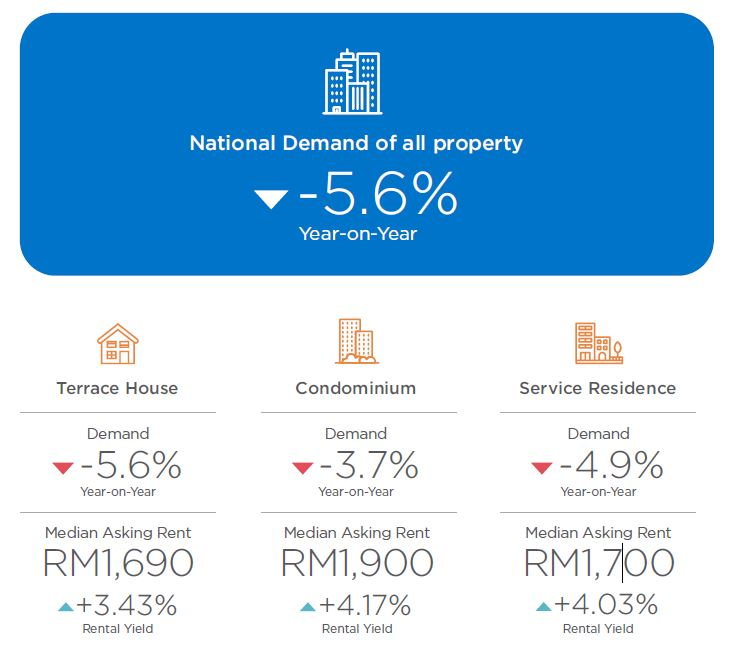 national-rental-demand