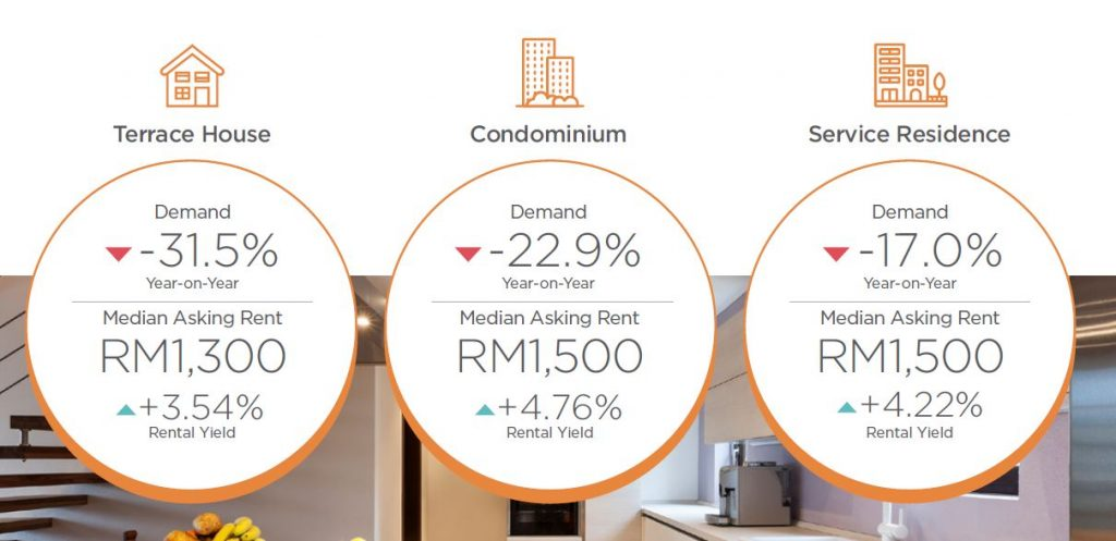 johor-rental-property-demand