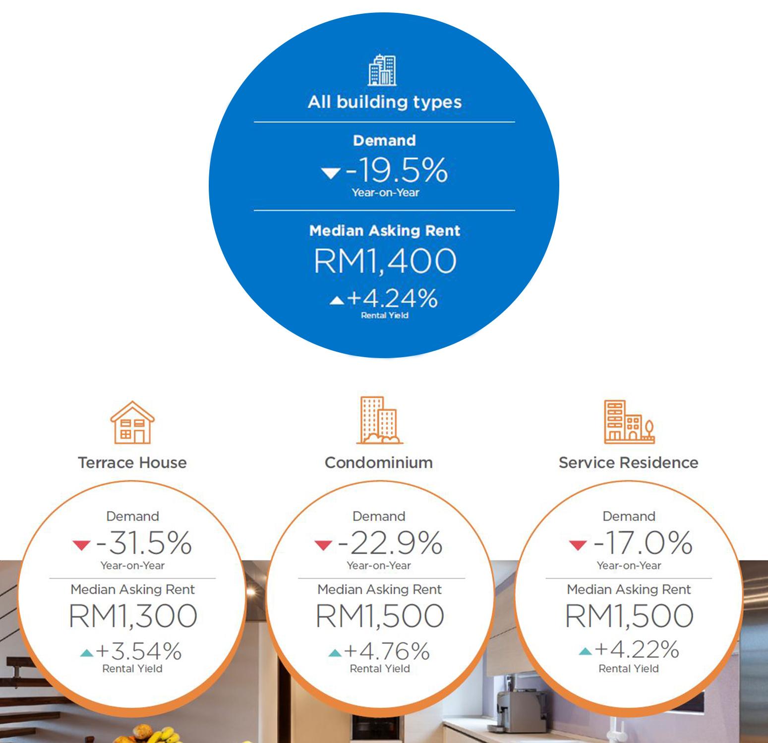 johor-rental-property-demand-2