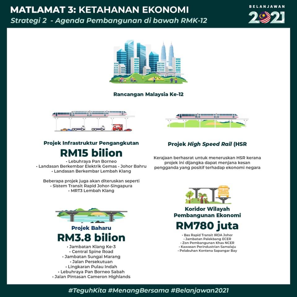 belanjawan 2021 untuk pembangunan RMK-12