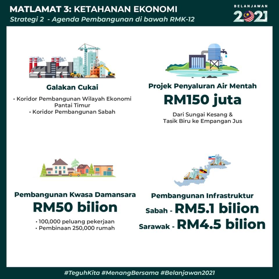 belanjawan 2021 pembangunan sabah sarawak