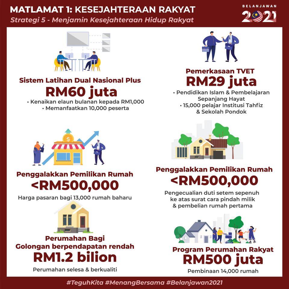 belanjawan 2021 projek perumahan rakyat