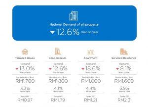 rental market malaysia 2020