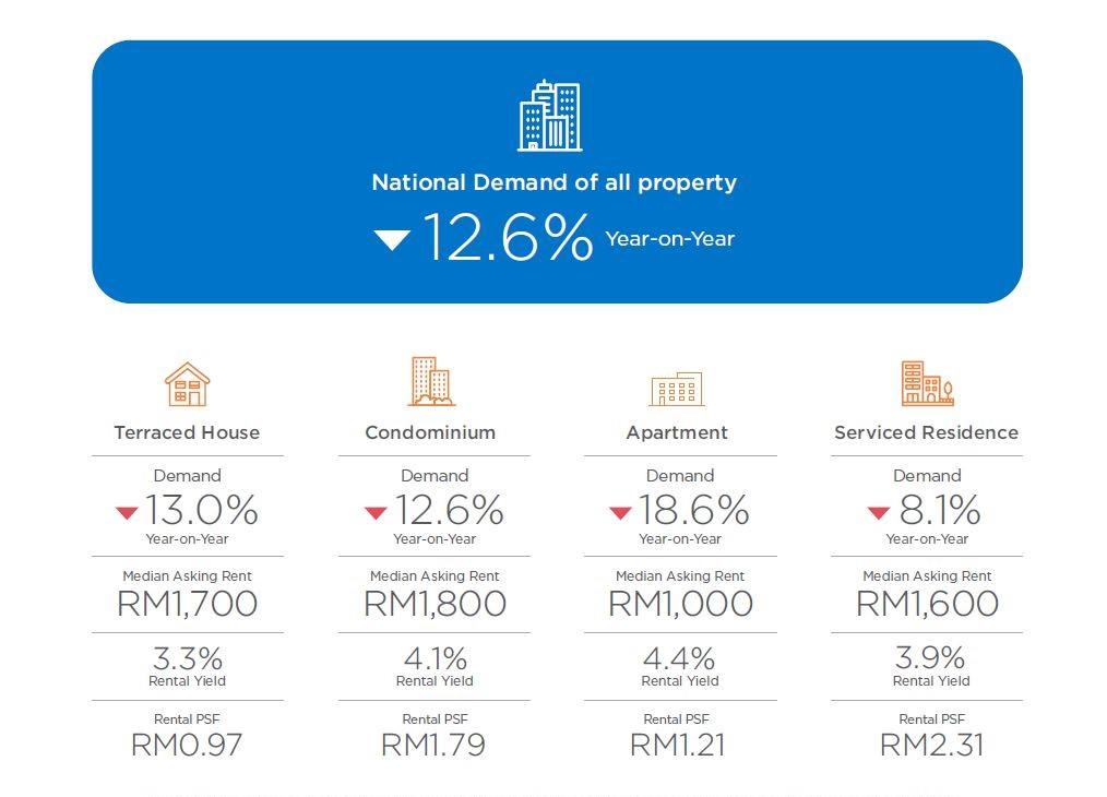 注:全国需求基于所有类型的房产,包括半独立式、洋房、毗连式洋房、联排别墅和公寓。