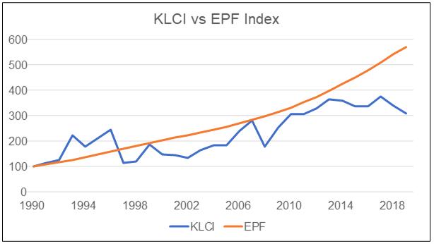 Investing-in-KLCI-vs-EPF