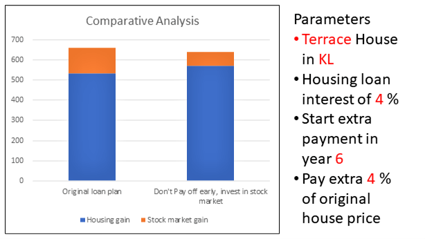 Invest-or-pay-off-the-Mortgage