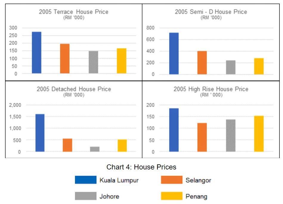 house-prices-across-Kuala-Lumpur-Penang-Selangor-and-Johor