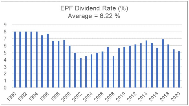 EPF-Dividend-rate