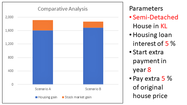 KL-Semi-D_Invest-or-pay-off-Mortgage