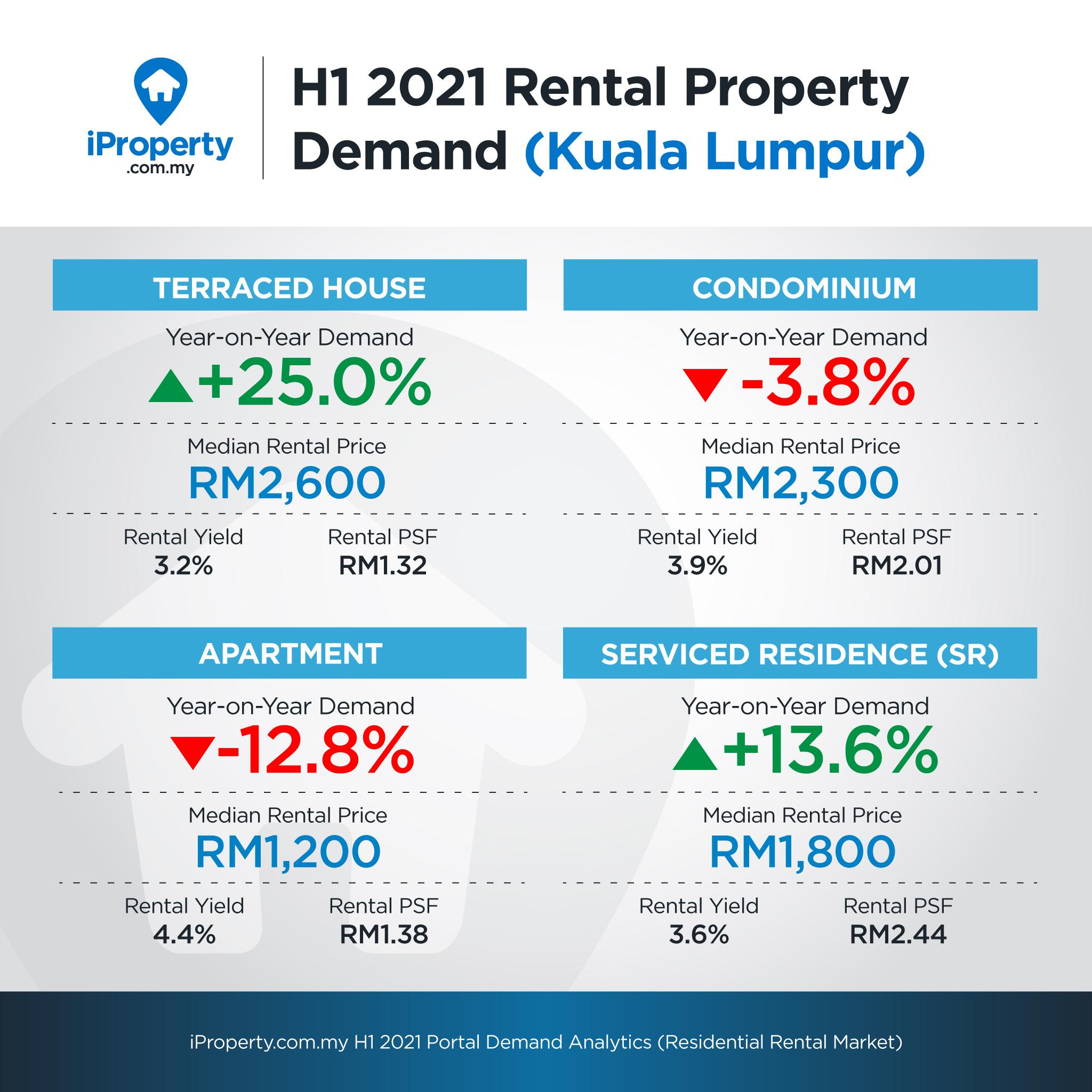 rental portal demand h1 2021
