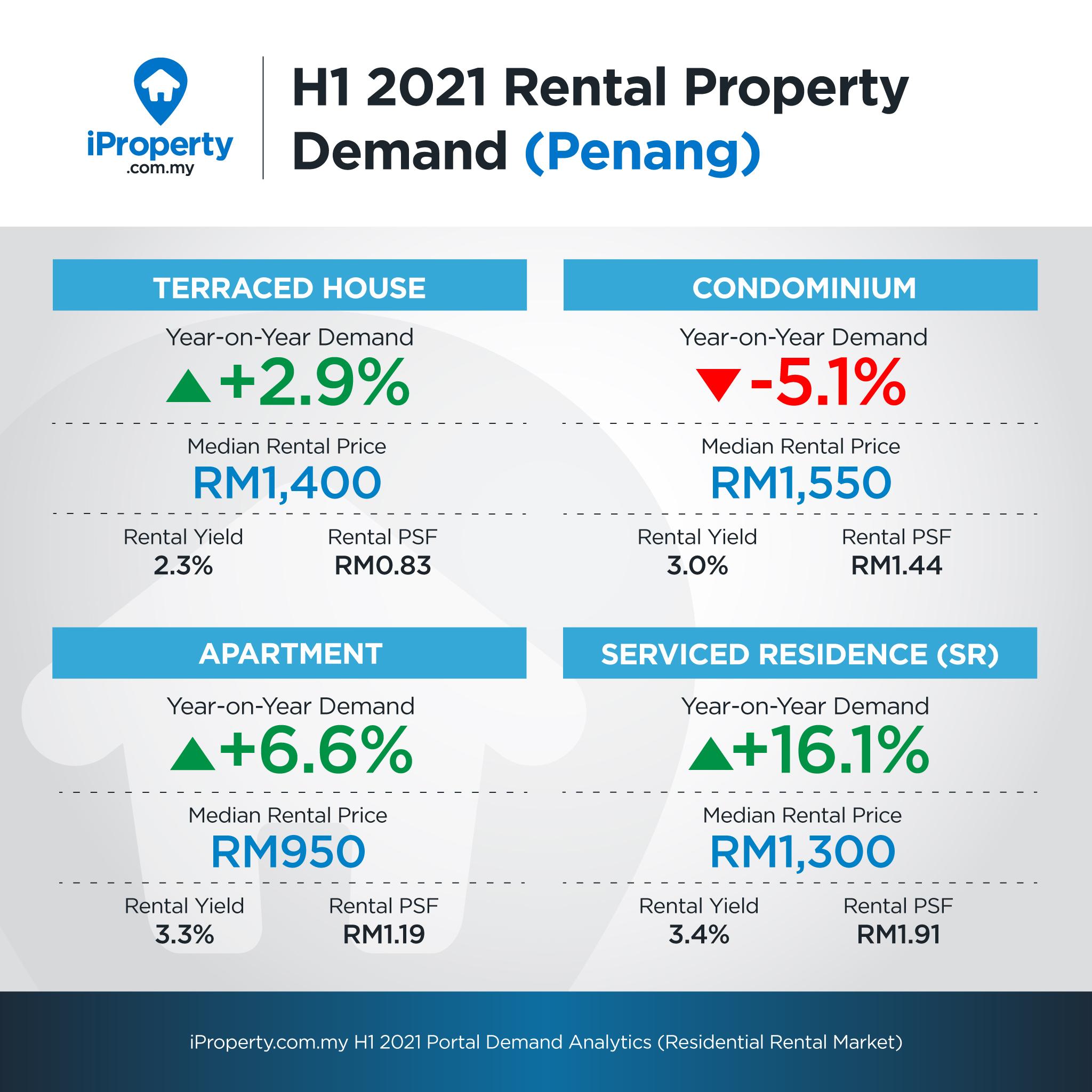 rental portal demand analytics h1 2021