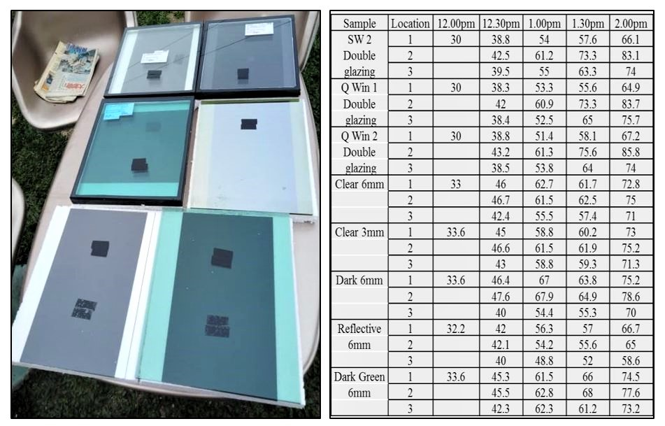 Glass thermal capacity